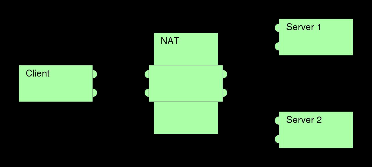 完全圆锥型NAT